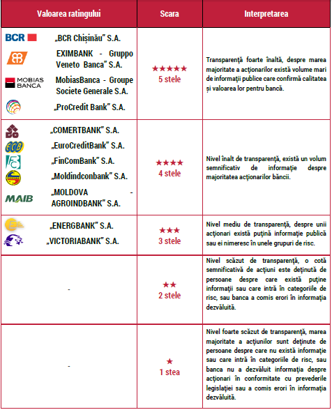 rating banci