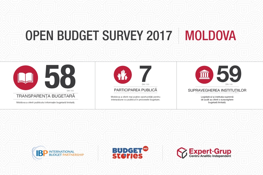 Republic of Moldova participates for the first time in the international ranking OBI (Open Budget Index)
