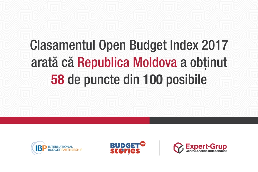 Open Budget Index 2017 (Indicele Transparenței Bugetare) - poziția Moldovei pe plan global