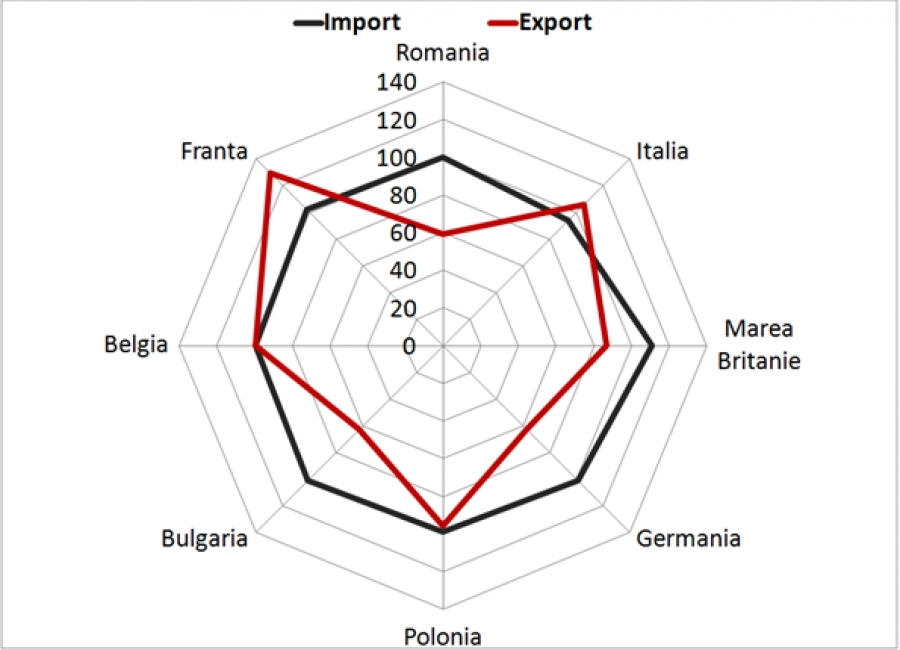 Could the Decrease in Moldovan Exports to EU in 2012 affect the Negotiations' Process for the Deep and Comprehensive Free Trade Area? Forecasts for 2013